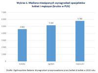Wykres 1. Mediana miesięcznych wynagrodzeń specjalistów kobiet i mężczyzn