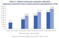 Wykres 1. Mediana miesięcznych wynagrodzeń programistów Java na różnych poziomach organizacji