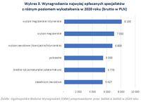 Wynagrodzenia najwyżej opłacanych specjalistów z różnym poziomem wykształcenia