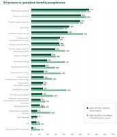 Otrzymywane vs pożądane benefity pozapłacowe