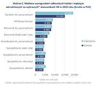 Wykres 2. Mediana wynagrodzeń kobiet i mężczyzn zatrudnionych na wybranych* stanowiskach HR
