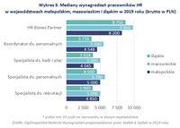 Wykres 3. Mediany wynagrodzeń pracowników HR w woj. małopolskim, mazowieckim i śląskim