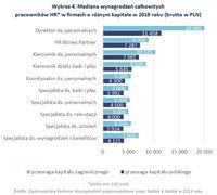 Wykres 4. Mediana wynagrodzeń pracowników HR* w firmach o różnym kapitale w 2019 roku