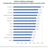 Mediany wynagrodzeń w działach HR w wybranych województwach