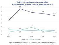 Wykres 5. Dynamika wzrostu wynagrodzeń w ujęciu realnym w Polsce, UE i USA w latach 2017-2021