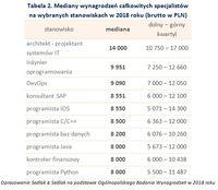 Tabela 2. Mediany wynagrodzeń całkowitych specjalistów na wybranych stanowiskach w 2018 roku