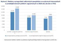Wykres 1. Mediany płac specjalistów na wybranych stanowiskach w firmach polskich i zagranicznych