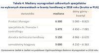 Tabela 4. Mediany wynagrodzeń specjalistów na wybranych stanowiskach w branży handlowej w 2018 roku