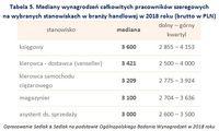 Tabela 5. Mediany wynagrodzeń pracowników szeregowych na wybranych stanowiskach w branży handlowej