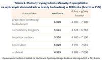 Tabela 6. Mediany wynagrodzeń specjalistów na wybranych stanowiskach w branży budowlanej