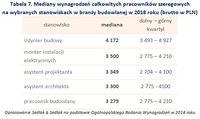Tabela 7. Mediany wynagrodzeń pracowników szeregowych na wybranych stanowiskach w branży budowlanej