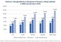 Wykres 1. Wynagrodzenia w Warszawie w firmach o różnej wielkości