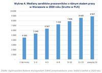 Wykres 4. Mediany zarobków pracowników z różnym stażem pracy w Warszawie
