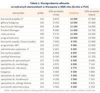 Tabela 1. Wynagrodzenia całkowite na wybranych stanowiskach w Warszawie