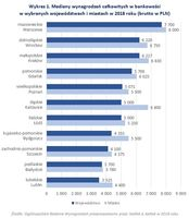 Wykres 1. Mediany wynagrodzeń w bankowości w wybranych województwach i miastach