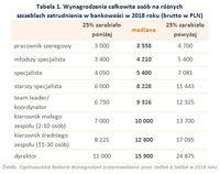 Tabela 1. Wynagrodzenia osób na różnych szczeblach zatrudnienia w bankowości w 2018 roku