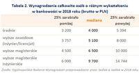Tabela 2. Wynagrodzenia całkowite osób o różnym wykształceniu w bankowości w 2018 roku