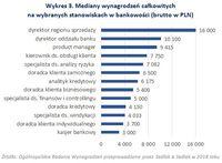 Wykres 3. Mediany wynagrodzeń całkowitych na wybranych stanowiskach w bankowości