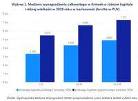 Wykres 1. Mediana wynagrodzenia w firmach o różnym kapitale i różnej wielkości
