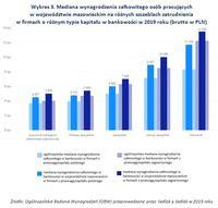 Wykres 3. Mediana wynagrodzenia osób pracujących w mazowieckim na różnych szczeblach zatrudnienia