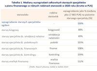 Tabelka 1. Mediany wynagrodzeń starszych specjalistów z pionu finansowego