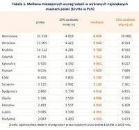 Tabela 1. Mediana wynagrodzeń w wybranych największych miastach Polski
