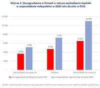 Wynagrodzenia w firmach o różnym pochodzeniu kapitału w woj. małopolskim