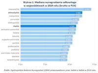 Wykres 1. Mediana wynagrodzenia całkowitego w województwach w 2019 roku