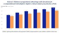 Wykres 2. Mediana wynagrodzenia osób zatrudnionych w woj. dolnośląskim i śląskim z różnym stażem