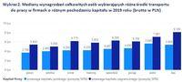 Wykres 2. Mediany płac osób wybierających różne środki transportu w firmach o różnym poch. kapitału