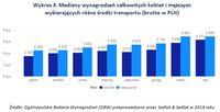 Wykres 3. Mediany wynagrodzeń kobiet i mężczyzn wybierających różne środki transportu