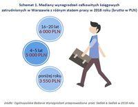 Schemat 1. Mediany wynagrodzeń księgowych w Warszawie z różnym stażem pracy w 2018 roku