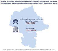 Schemat 3. Mediany wynagrodzeń głównych księgowych w Warszawie i woj. mazowieckim