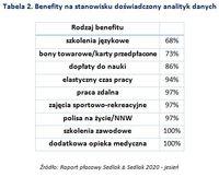 Benefity na stanowisku doświadczony analityk danych