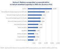 Mediany wynagrodzeń w przemyśle lekkim na różnych szczeblach organizacji