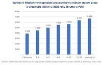 Mediany wynagrodzeń pracowników z różnym stażem pracy w przemyśle lekkim