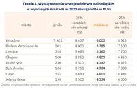 Wynagrodzenia w województwie dolnośląskim w wybranych miastach w 2020 roku