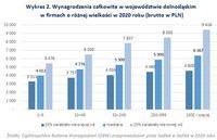 Wynagrodzenia całkowite w województwie dolnośląskim w firmach o różnej wielkości