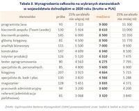 Wynagrodzenia całkowite na wybranych stanowiskach w województwie dolnośląskim