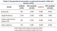 Wynagrodzenia humanistów w wybranych branżach w 2014 roku  (brutto w PLN)