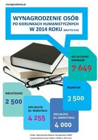 Wynagrodzenia osób z wykształceniem humanistycznym