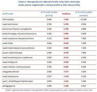 Wynagrodzenia całkowite brutto po wyższych studiach magisterskich w 2013 roku (w PLN)