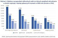 Wykres 1. Mediany wynagrodzeń w dwóch najwyżej i najniżej opłacanych branżach