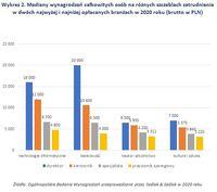 Mediany wynagrodzeń całkowitych osób na różnych szczeblach zatrudnienia
