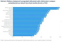 Wykres 2. Mediany miesięcznych wynagrodzeń osób z doktoratem po różnych kierunkach studiów
