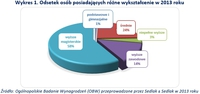 Wykres 1. Odsetek osób posiadających różne wykształcenie w 2013 roku