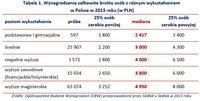 Tabela 1. Wynagrodzenia całkowite brutto osób z różnym wykształceniem w Polsce w 2013 roku (w PLN)