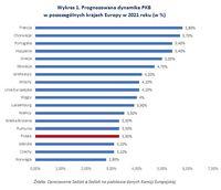 Wykres 1. Prognozowana dynamika PKB  w poszczególnych krajach Europy w 2021 roku