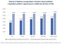 Mediany wynagrodzeń w firmach różnej wielkości  z kapitałem polskim i zagranicznym w 2020 roku