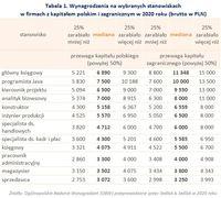 Wynagrodzenia na wybranych stanowiskach w firmach z kapitałem polskim i zagranicznym